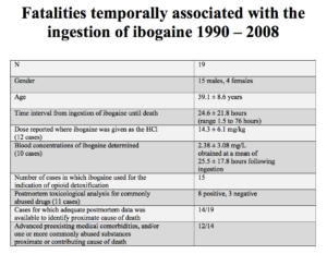 Table 1: Fatalities temporally associated with the ingestion of ibogaine