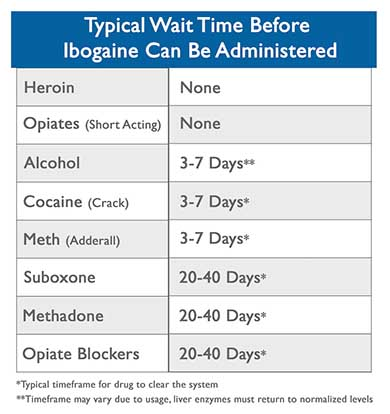 Ibogaine Detox Timetable Preview