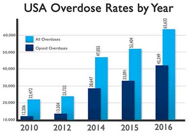 opioid overdose rates by year small