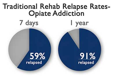 traditional rehab relapse rates for opiate addiction